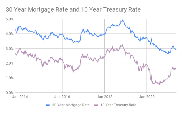 Chart comparing the 30 year fixed mortgage rate and the 10 year US treasury rate