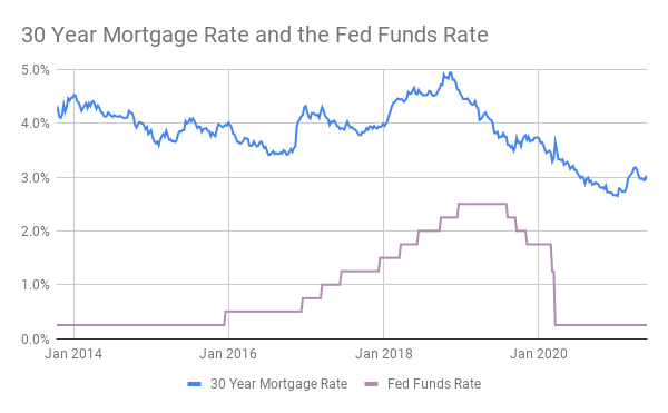 Chart comparing the 30 year fixed mortgage rate and the fed funds rate