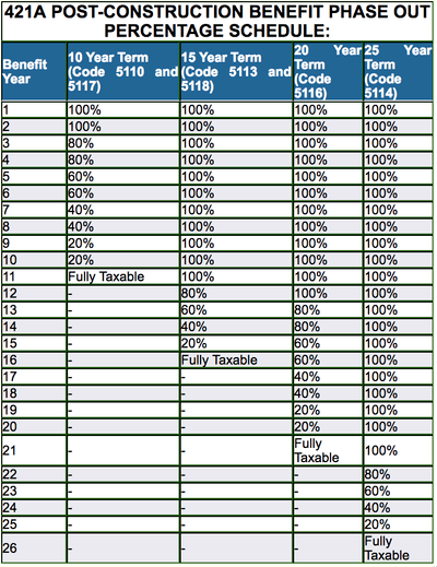 Chart showing the duration and amount of the different 421a tax abatement schedules