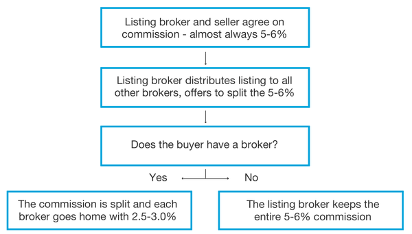 Flowchart showing how a buyer broker gets paid