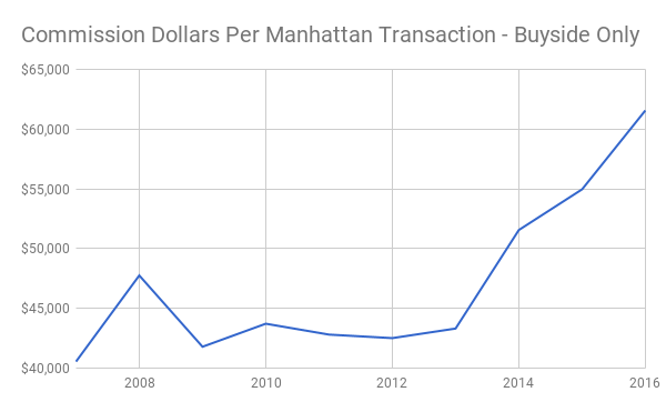 Chart showing the average commission paid on the average Manhattan apartment sale