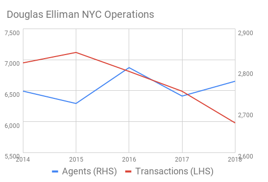 Line chart showing the number of agents and transactions for Douglas Elliman's NYC operations