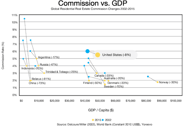 Scatterplot comparing real estate broker commission rates in various countries and how they have changed from 2002 to 2015