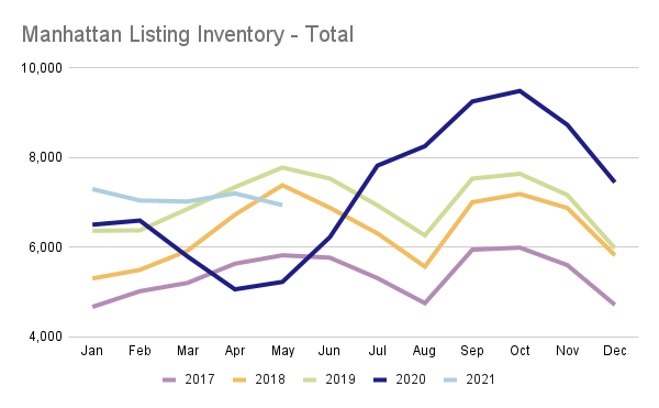 Chart showing Manhattan listing inventory by month since 2017
