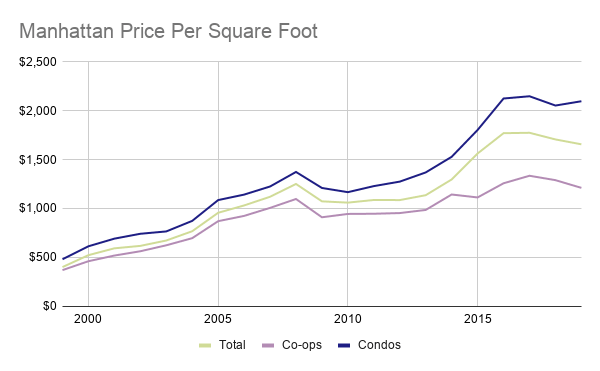Chart showing Manhattan apartment prices from 1999 to 2019