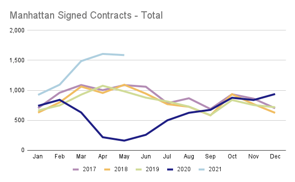 Line chart showing monthly contracts signed in Manhattan, 2017 to 2020