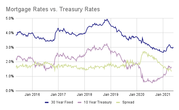 Line chart showing mortgage rates, treasury rates and the spread between the two