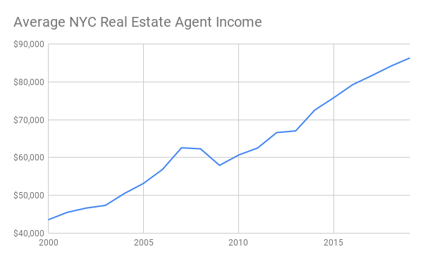 Line chart showing average NYC real estate income from 2000 to 2019