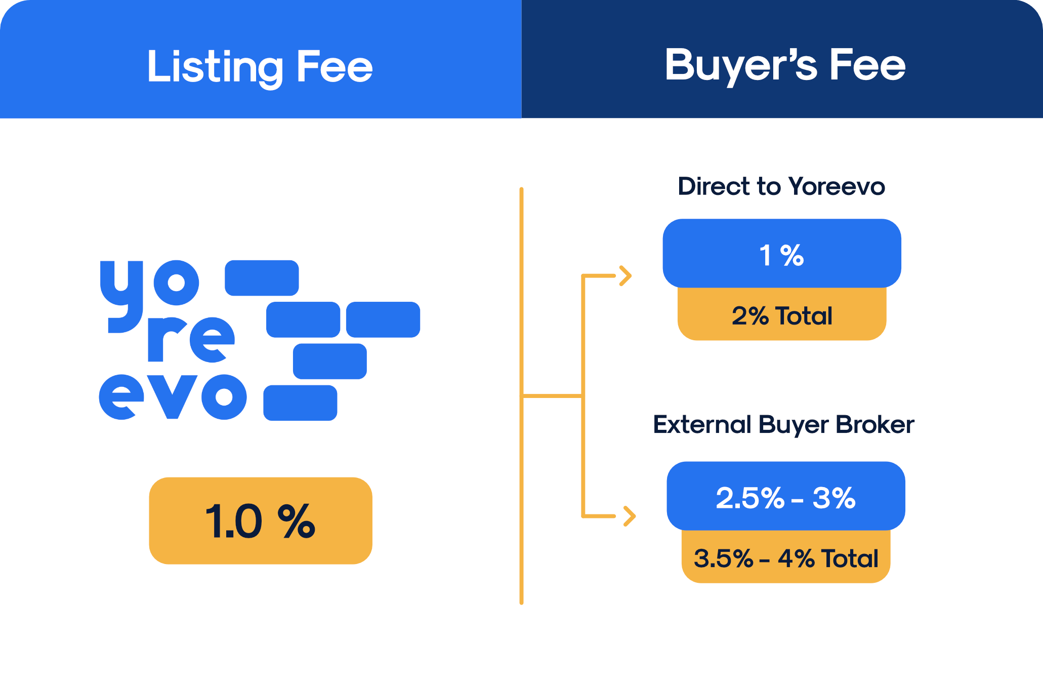 Chart showing how much sellers pay in broker commissions with Yoreevo versus a traditional agent