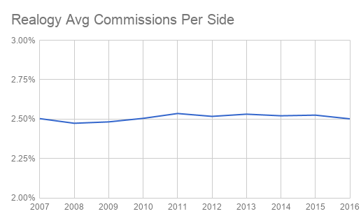 Chart showing Realogy's average commission per side since 2007